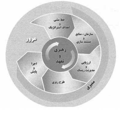 عناصر سیستم HSE