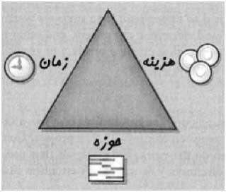 مثلث مدیریت پروژه
